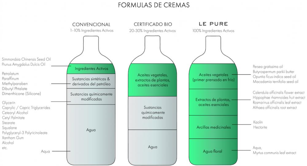E PURE Cream formulas ES